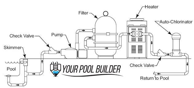 Swimming pool filtration system design pdf