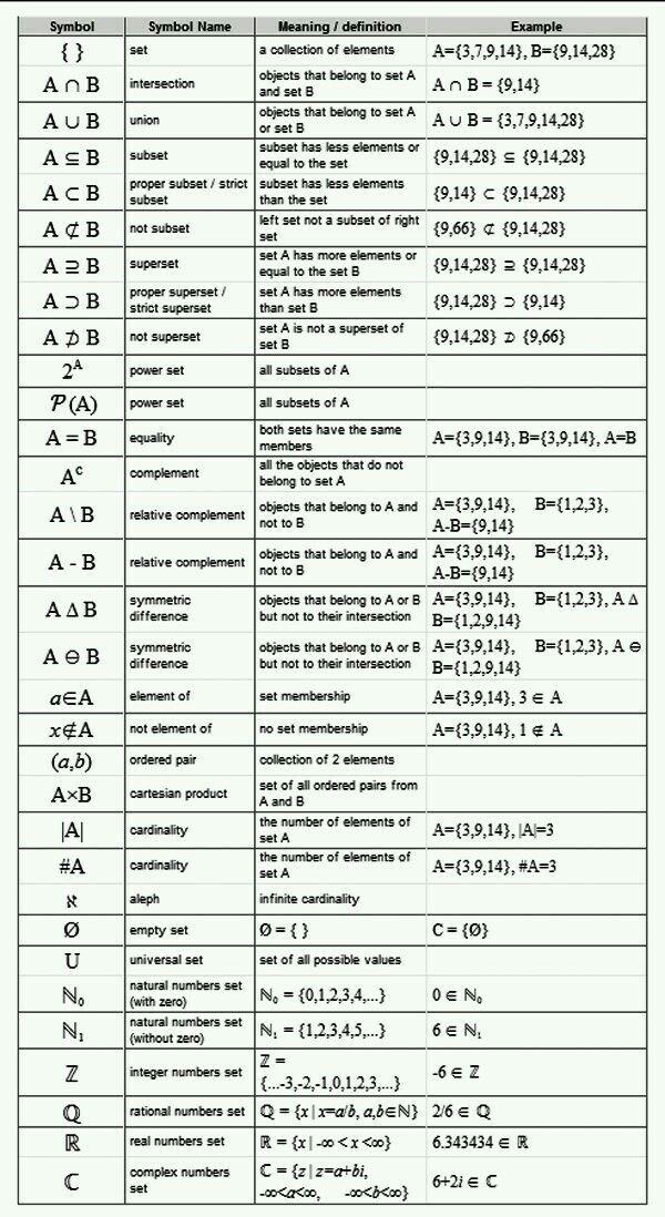 Discrete mathematics cheat sheet pdf