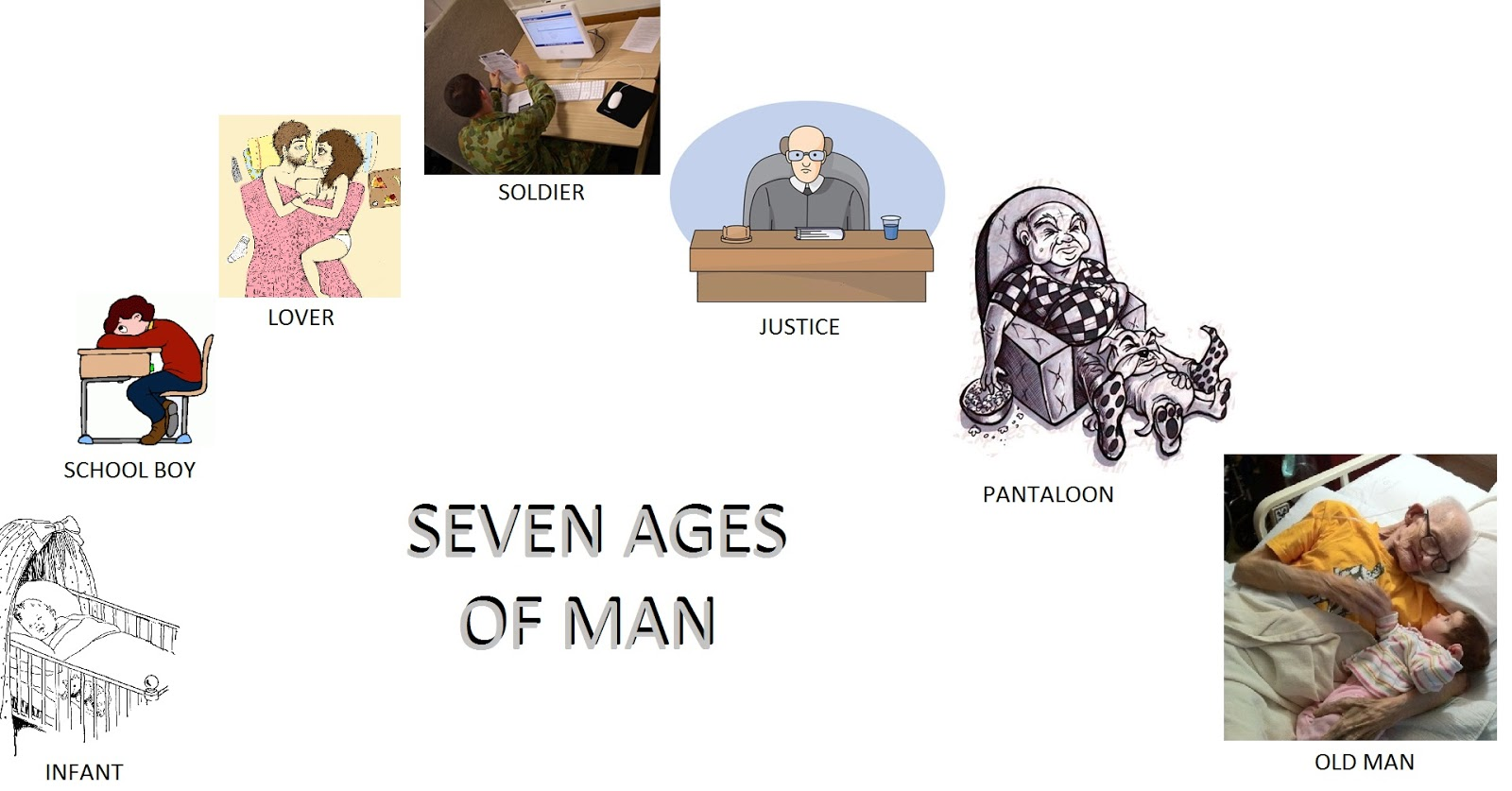 Seven stages of man pdf