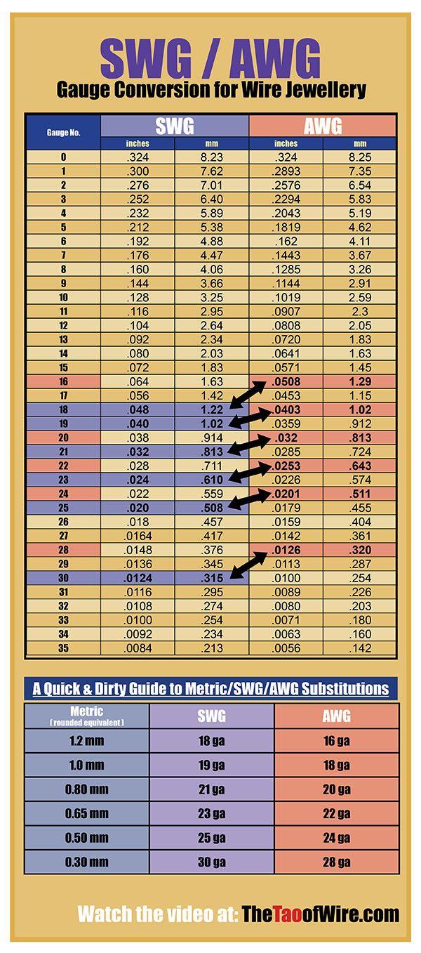 Swg wire gauge chart pdf
