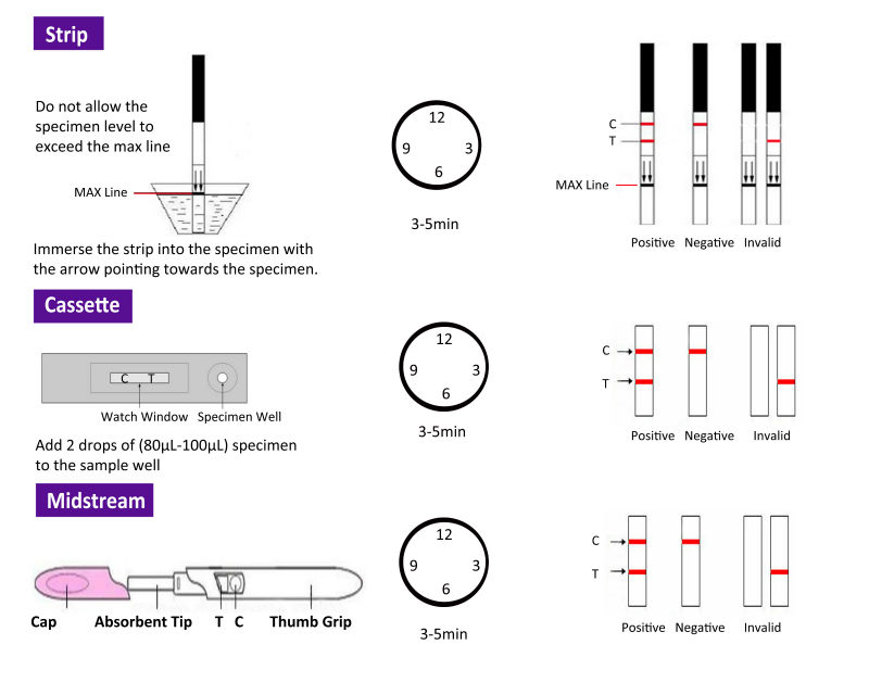 forelife pregnancy test strips instructions