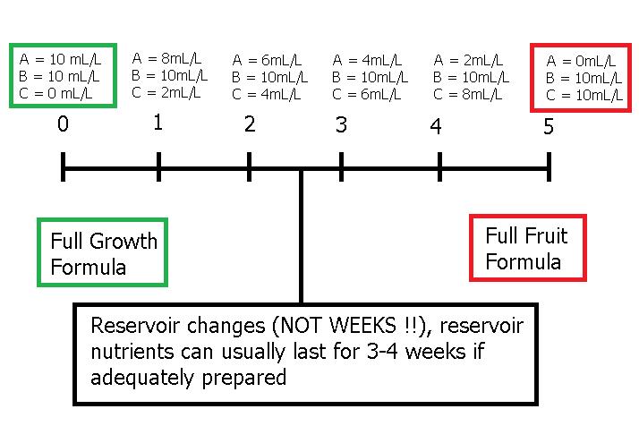 Hydroponic nutrient solution formula calculator pdf
