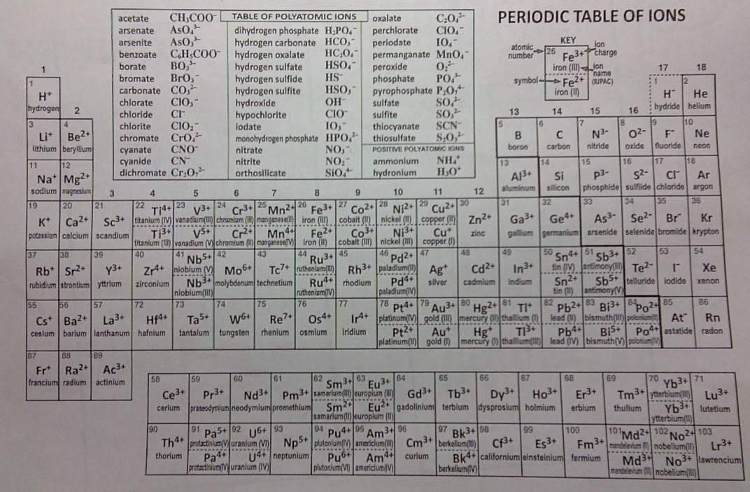Periodic table of ions pdf