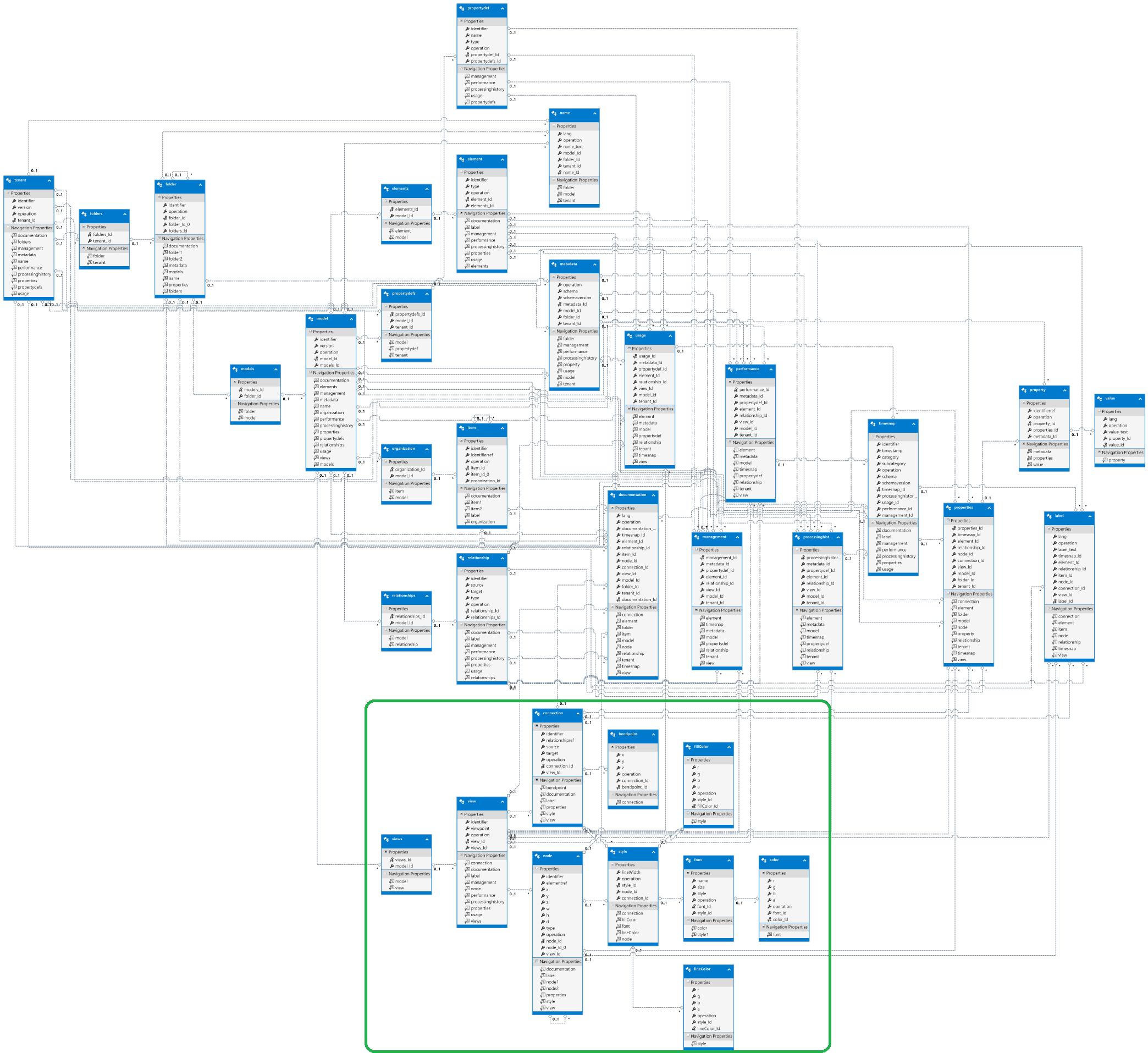 Servicenow cmdb data model pdf