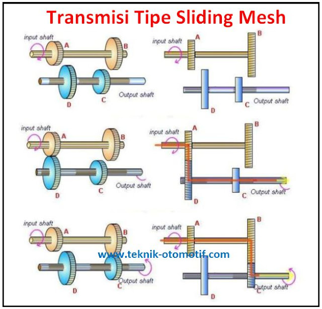 Transmisi manual tipe sliding mesh gearbox